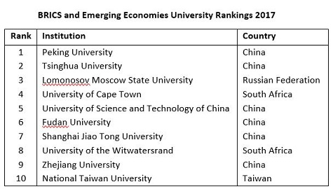 Ranking Of Universities >> China Leads But India Rises In New University Ranking